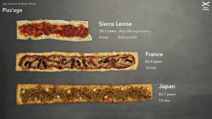 Ejemplo de visualización de datos hechos con comida