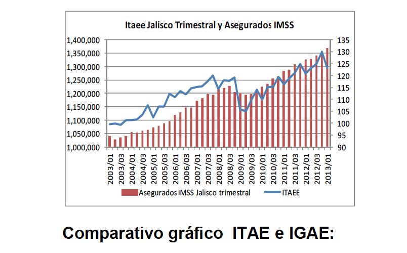 ITAEE Jalisco trimestral y Asegurados IMSS