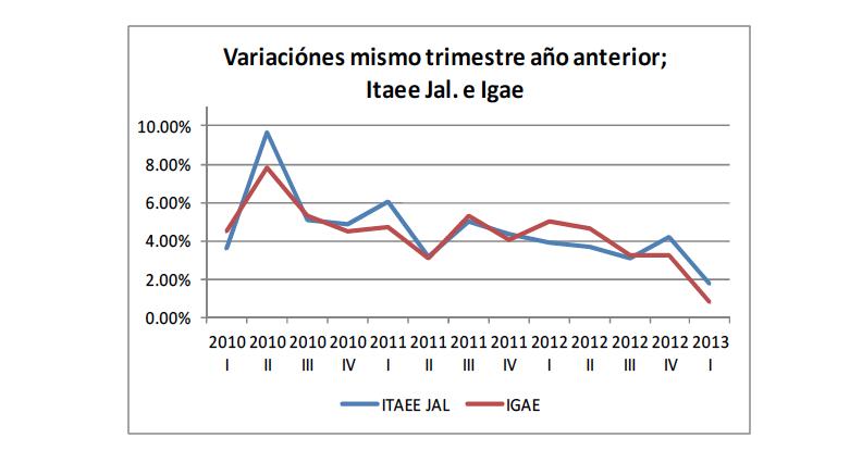 Variaciones mismo trimestre año anterior