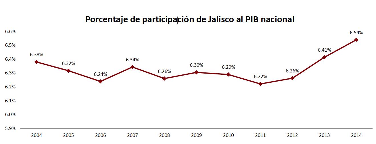 PIB 2015 2
