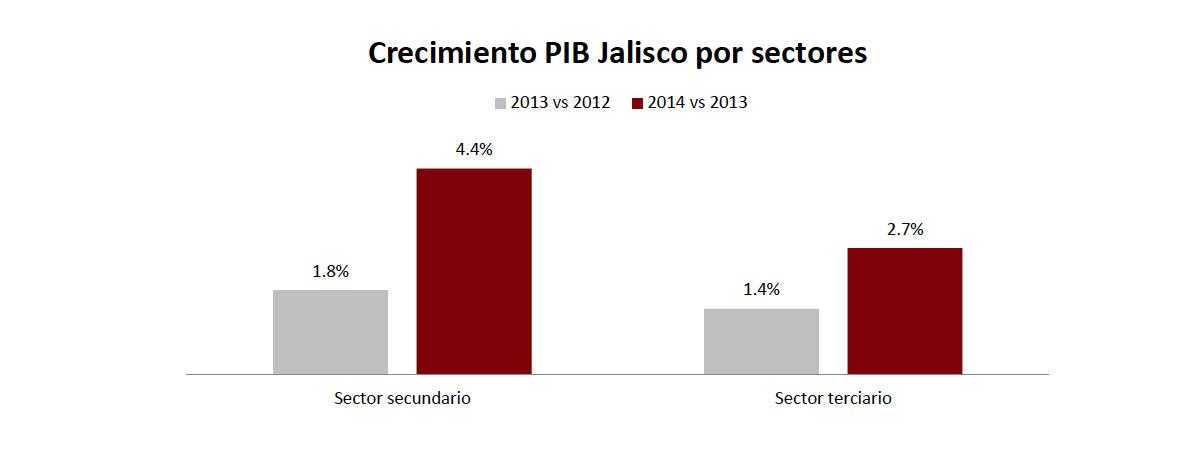 PIB 2015 3