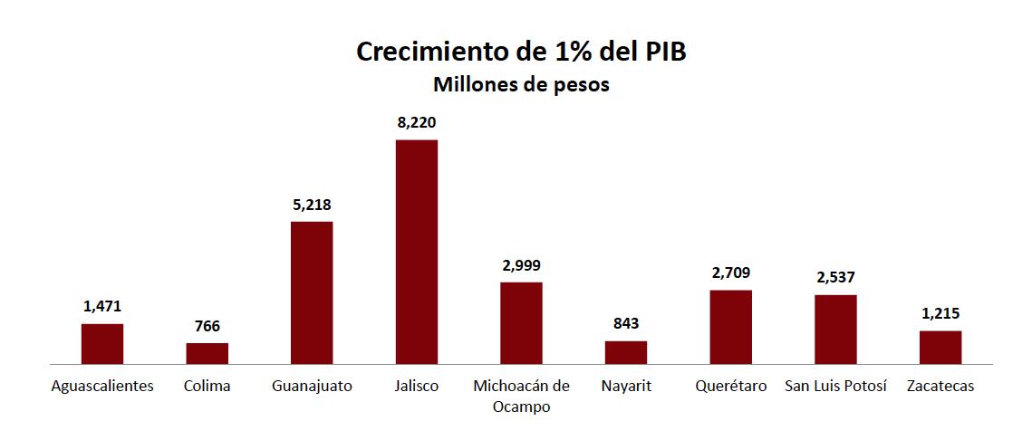 PIB 2015 6