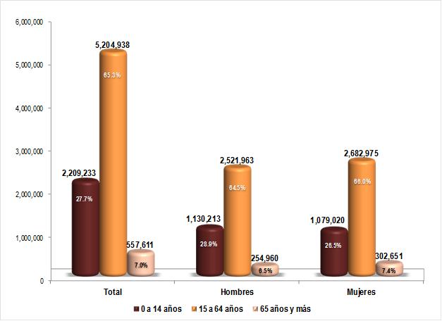 Figura 3. Población a inicio de año por grandes grupos de edad según sexo, Jalisco 2016 Fuente: Elaborado por el IIEG con base en CONAPO; Proyecciones de la población para las entidades federativas 2010-2030 (actualización correspondiente al mes de abril de 2013).