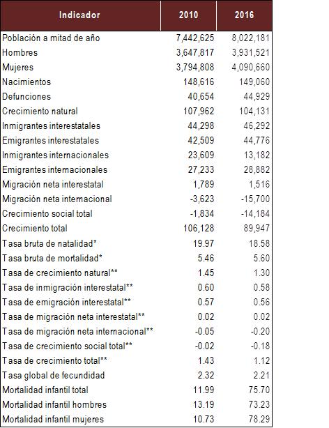 Fuente: Elaborado por el IIEG con base en CONAPO; Proyecciones de la población y de los indicadores demográficos básicos para las entidades federativas 2010-2030. * Por mil ** Por cien