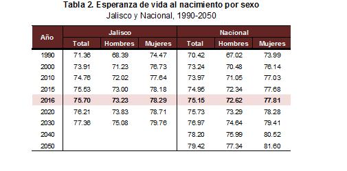Fuente: Elaborado por el IIEG con base en CONAPO; Proyecciones de los indicadores demográficos básicos 1990-2050