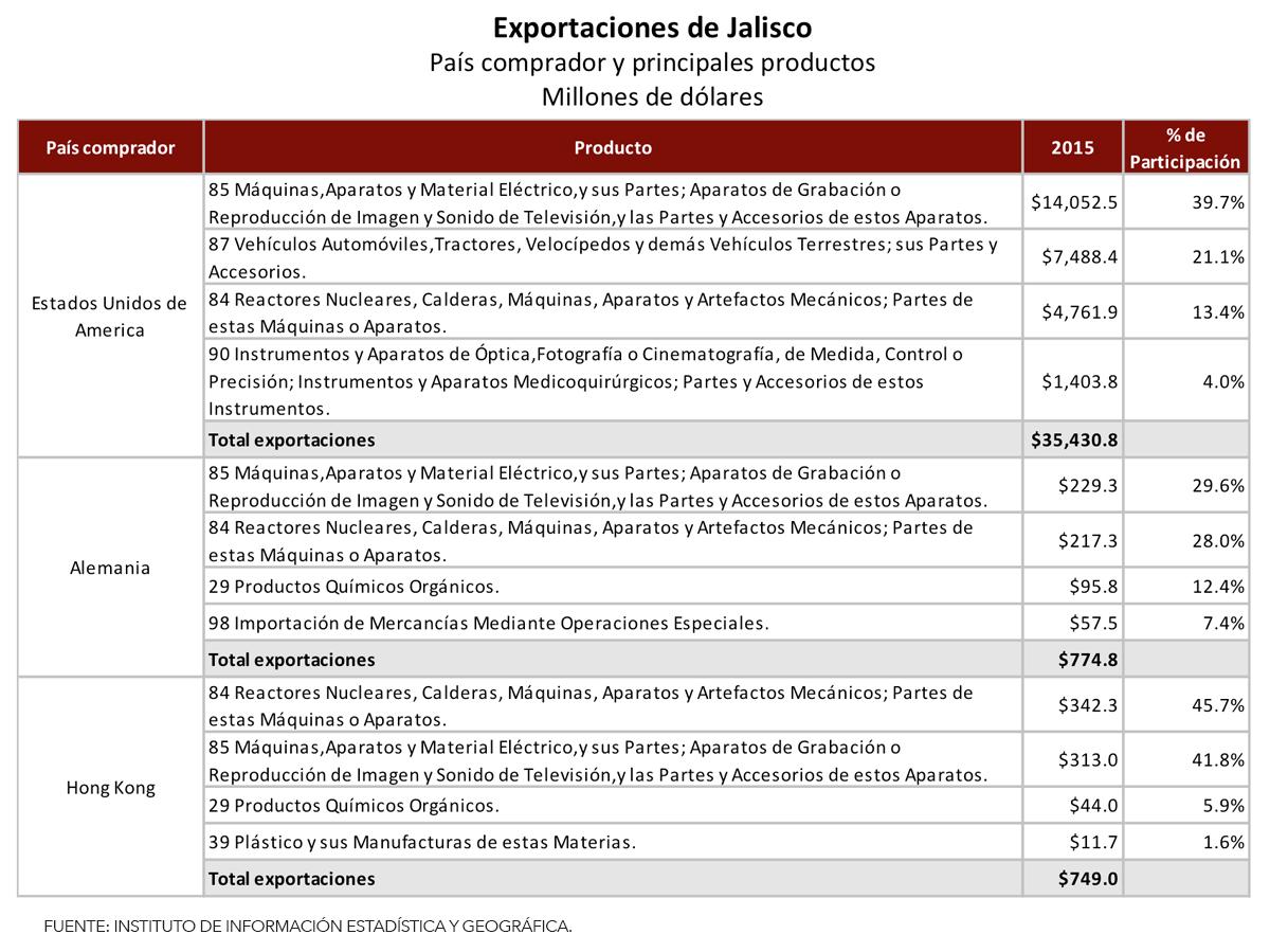 4exportacionesjalisco_productos