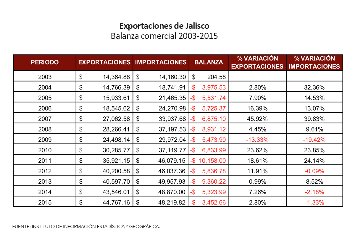 5exportacionesjalisco_balanza