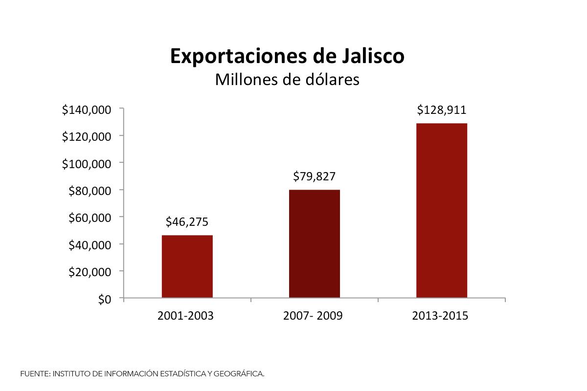 6exportacionesjalisco_2001-2015