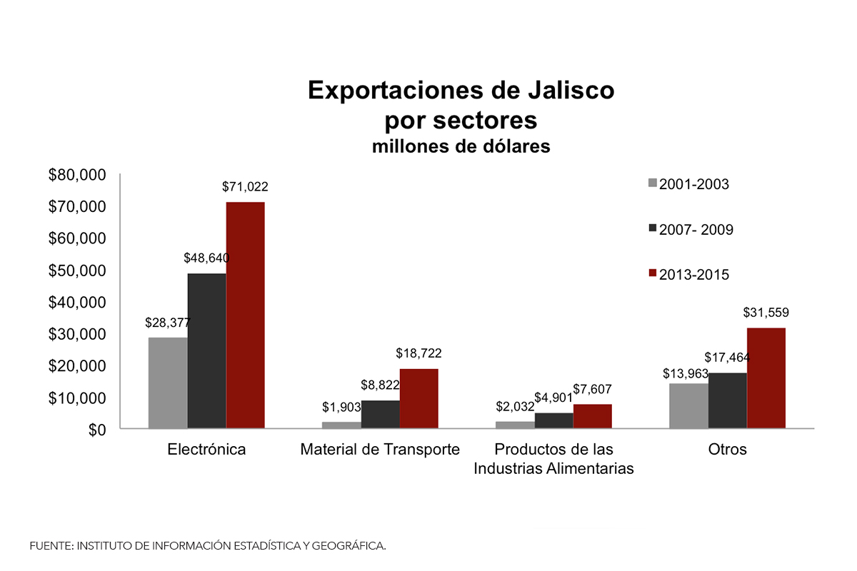 7exportacionesjalisco_sectores