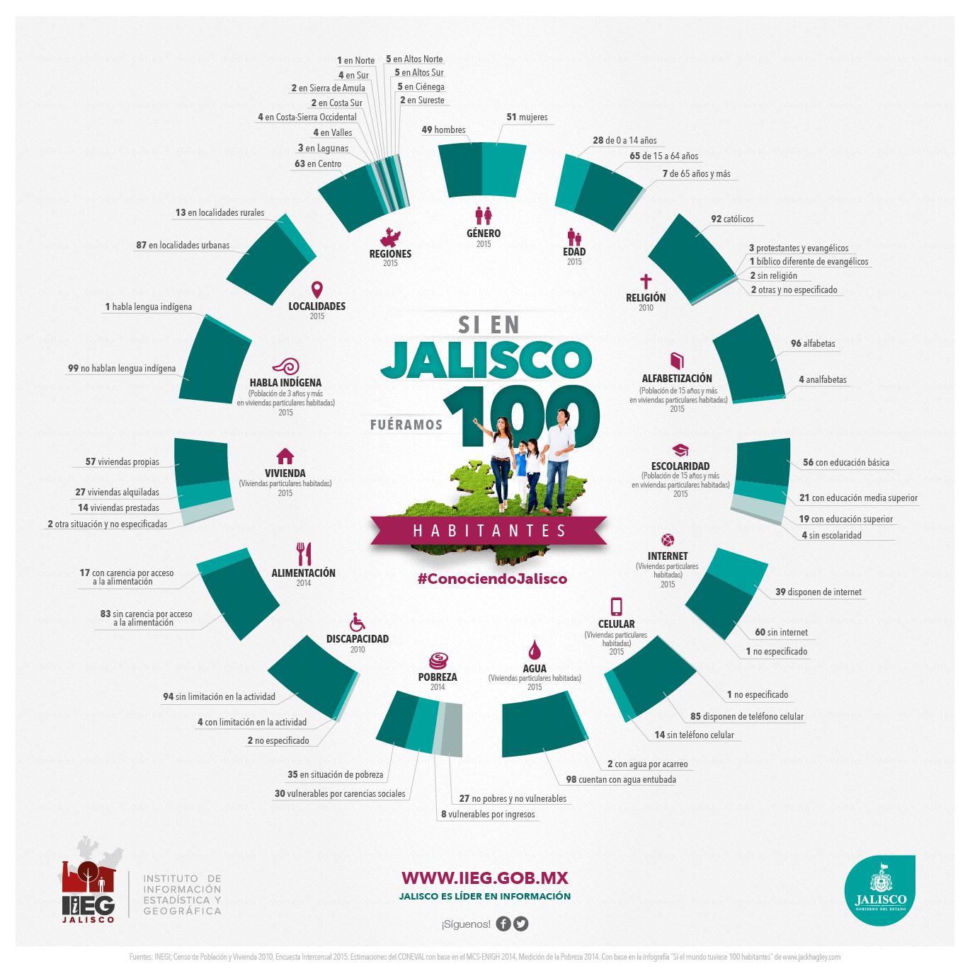 100 jalisciences