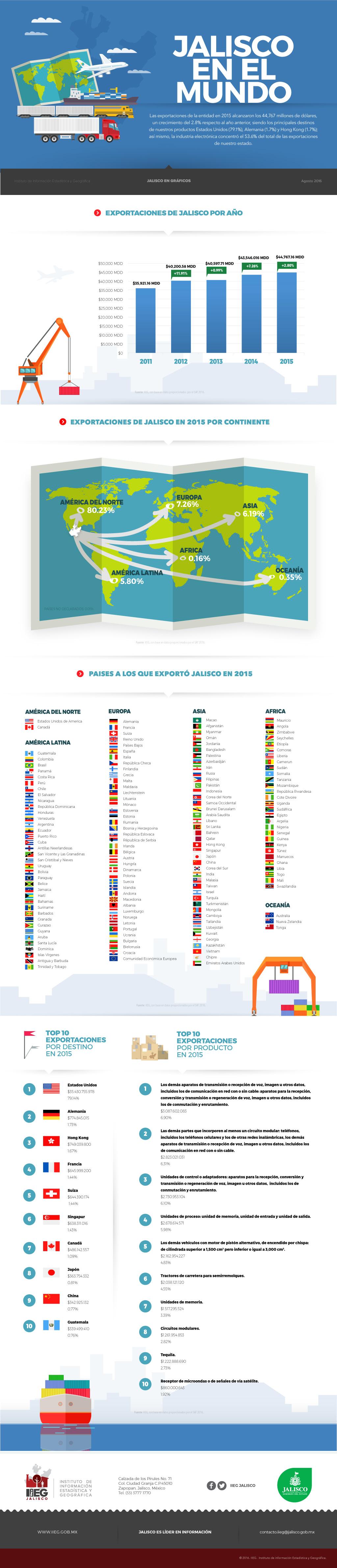 exportaciones_infografia