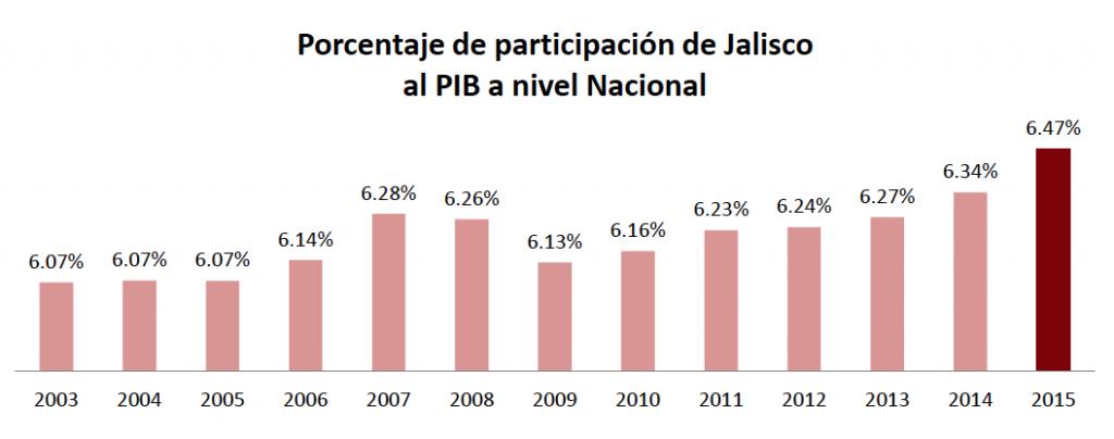4-porcentaje-participacion