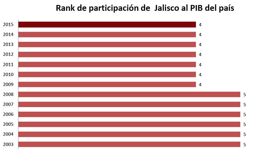 5-rank-participacion-nacional