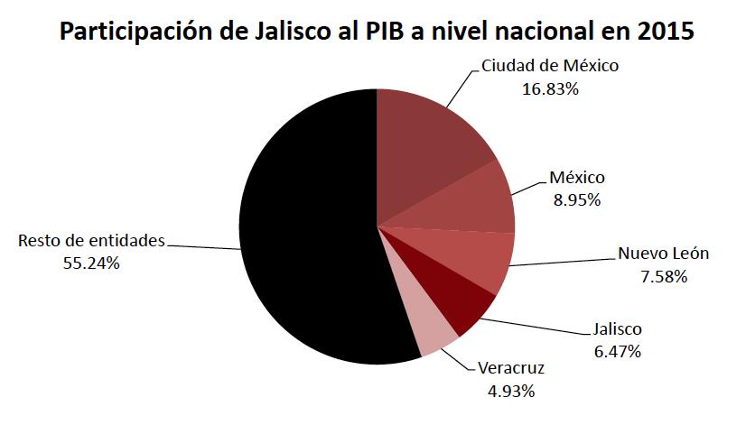 6-participacion-jalisco-nacional