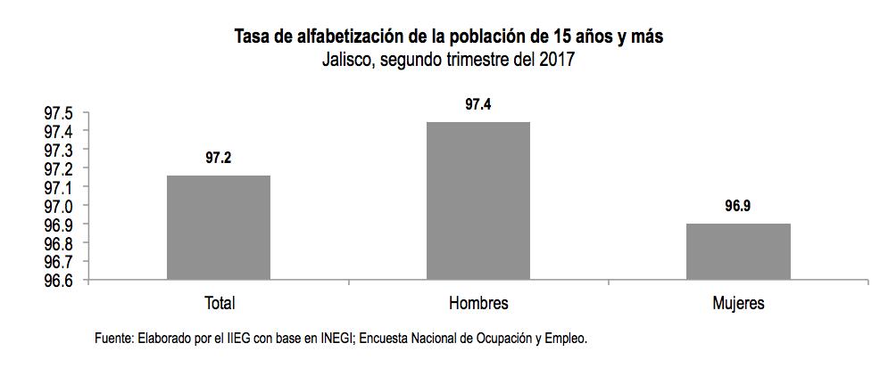 Alfabetización Jalisco 2017 hombres vs. mujeres