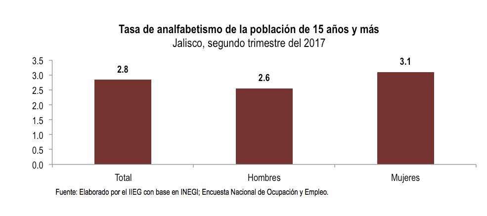 Alfabetización Jalisco 2017 Tasa analfabetismo