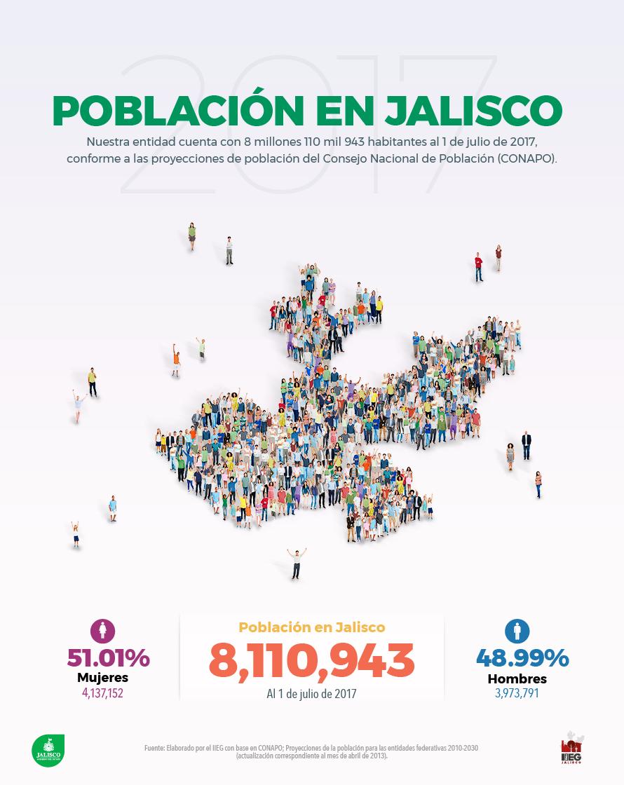 Población en Jalisco 2017
