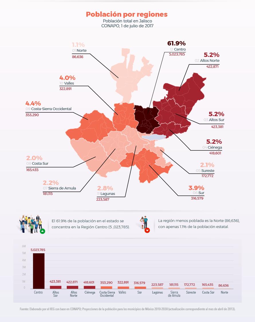 Población en Jalisco 2017 por regiones