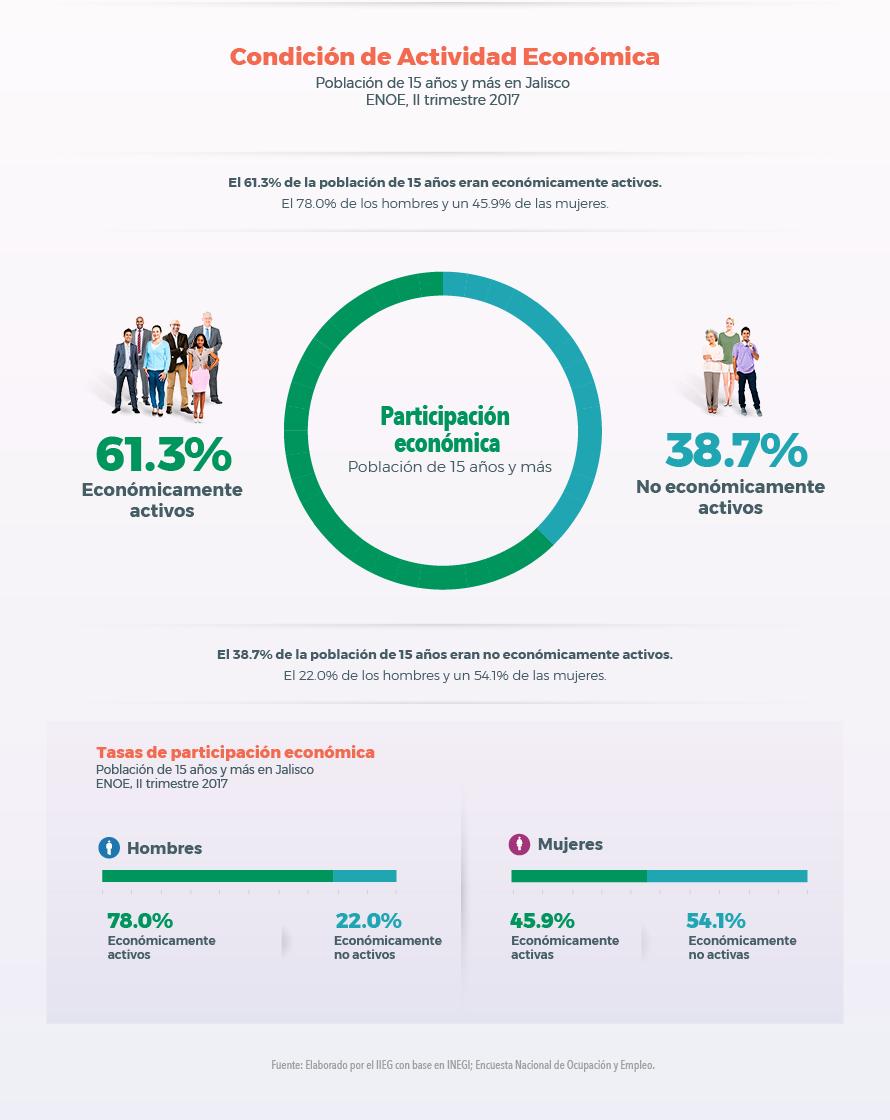 Población en Jalisco 2017 por actividad económica