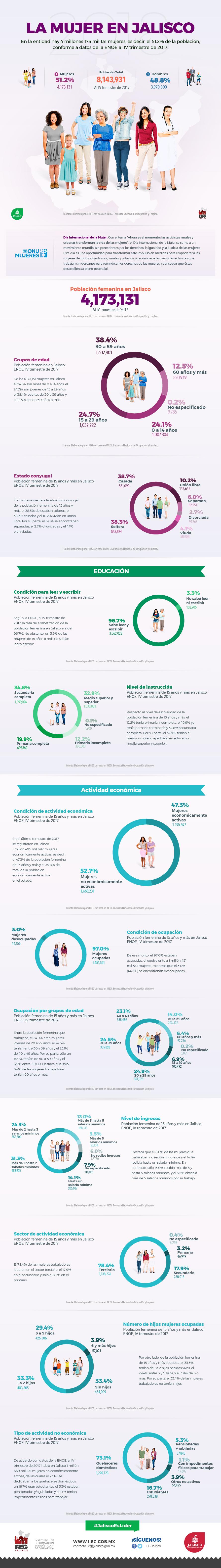 Infografía mujeres en jalisco 2018