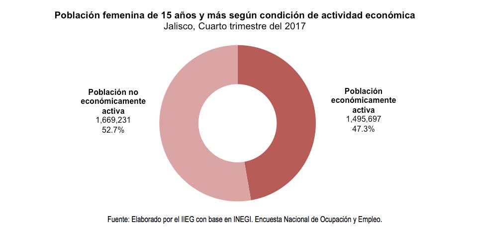 Población femenina de 15 años y más según condición de actividad económica Jalisco, Cuarto trimestre del 2017