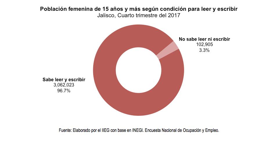 Población femenina de 15 años y más según condición para leer y escribir Jalisco, Cuarto trimestre del 2017
