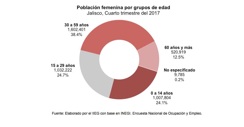 Población femenina por grupos de edad Jalisco, Cuarto trimestre del 2017