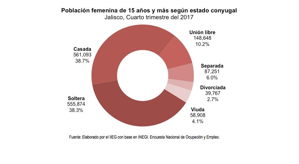 Población femenina de 15 años y más según estado conyugal Jalisco, Cuarto trimestre del 2017