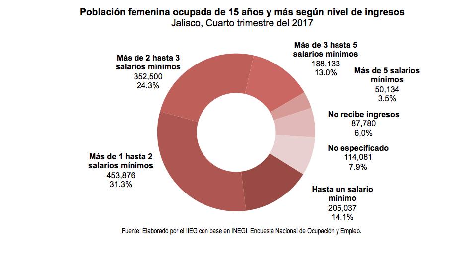 Población femenina ocupada de 15 años y más según nivel de ingresos Jalisco, Cuarto trimestre del 2017