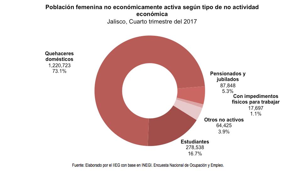 Población femenina no económicamente activa según tipo de no actividad económica Jalisco, Cuarto trimestre del 2017