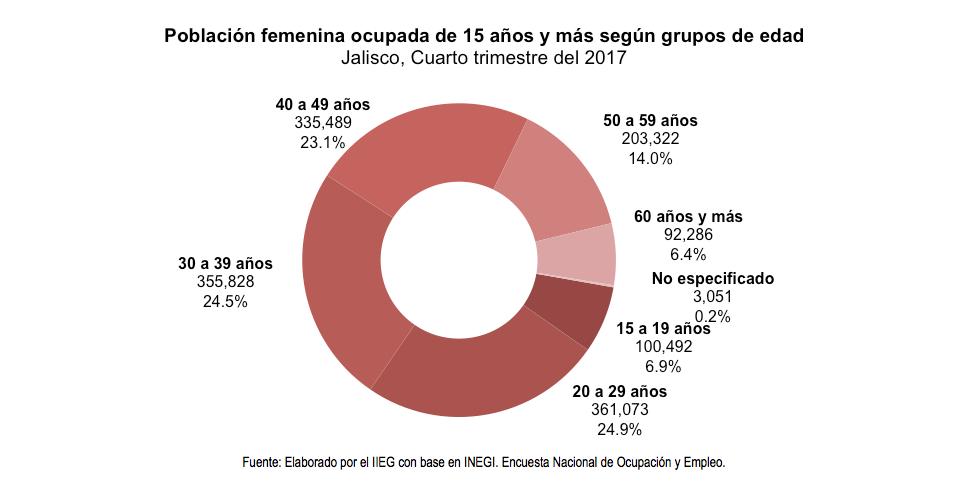 Población femenina ocupada de 15 años y más según grupos de edad Jalisco, Cuarto trimestre del 2017