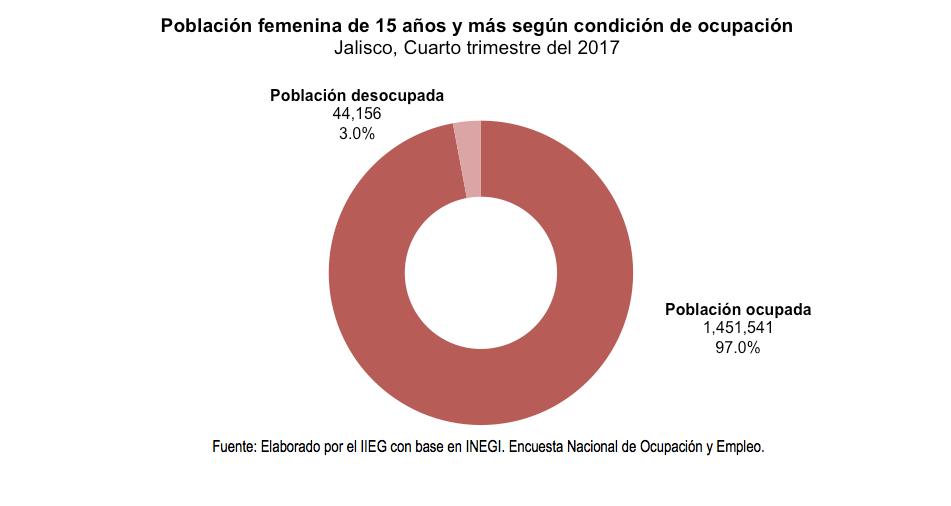 Población femenina de 15 años y más según condición de ocupación Jalisco, Cuarto trimestre del 2017