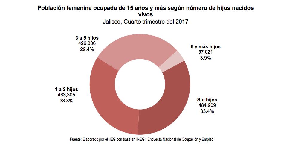 Población femenina ocupada de 15 años y más según número de hijos nacidos vivos Jalisco, Cuarto trimestre del 2017