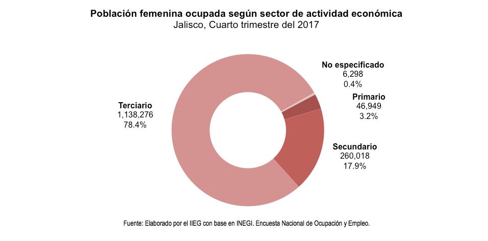 Población femenina ocupada según sector de actividad económica Jalisco, Cuarto trimestre del 2017