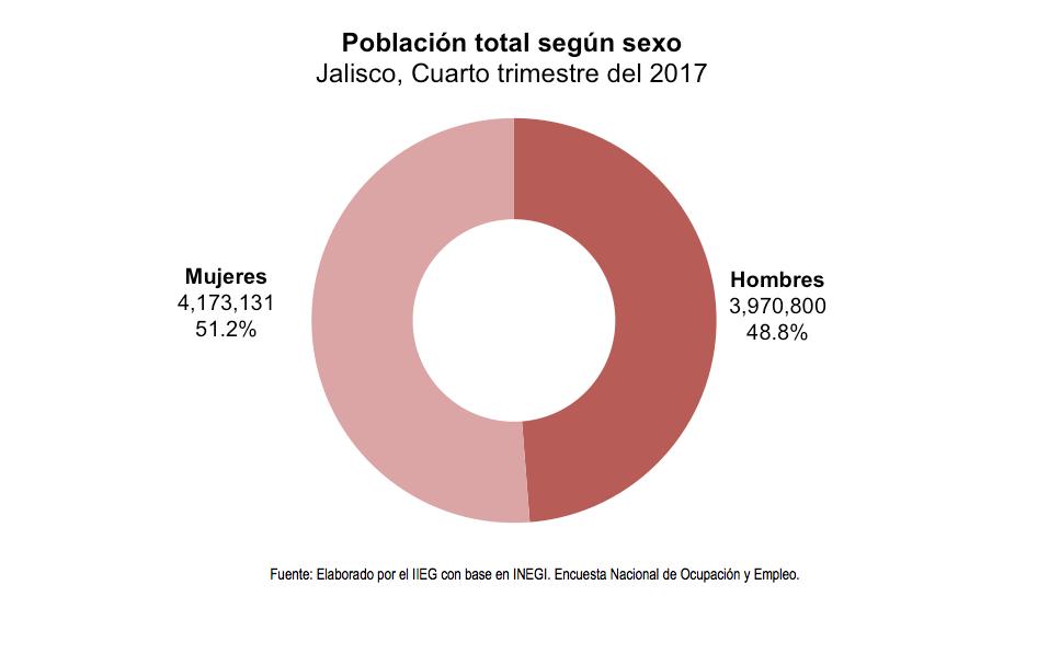 Población total según sexo Jalisco, Cuarto trimestre del 2017