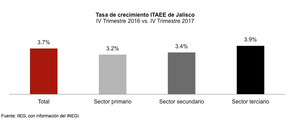 Crece 3.3% la actividad económica en Jalisco durante 2017 | IIEG ...