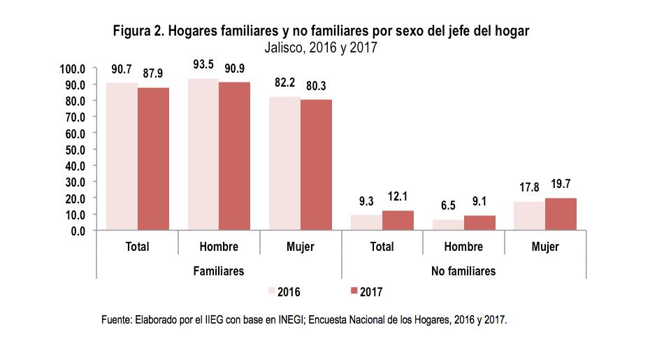 Hogares familiares y no familiares por sexo del jefe del hogar. Jalisco, 2016 y 2017