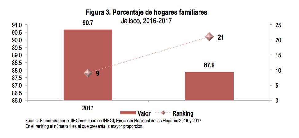 Porcentaje de hogares familiares. Jalisco, 2016-2017
