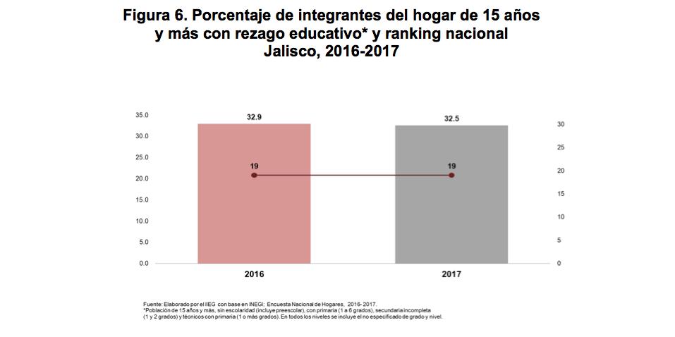 Porcentaje de integrantes del hogar de 15 añosy más con rezago educativo y ranking nacional. Jalisco, 2016-2017