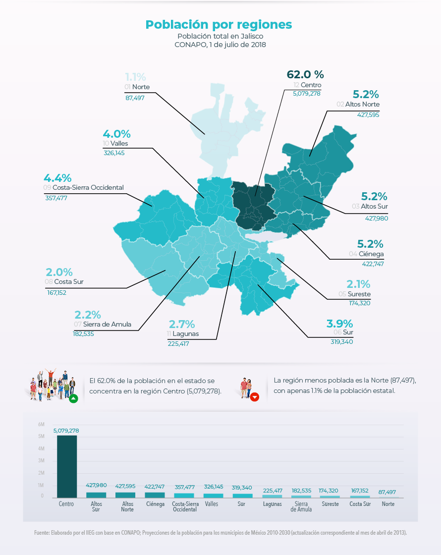 Población por regiones. Población total en Jalisco. CONAPO, 1 de julio de 2018