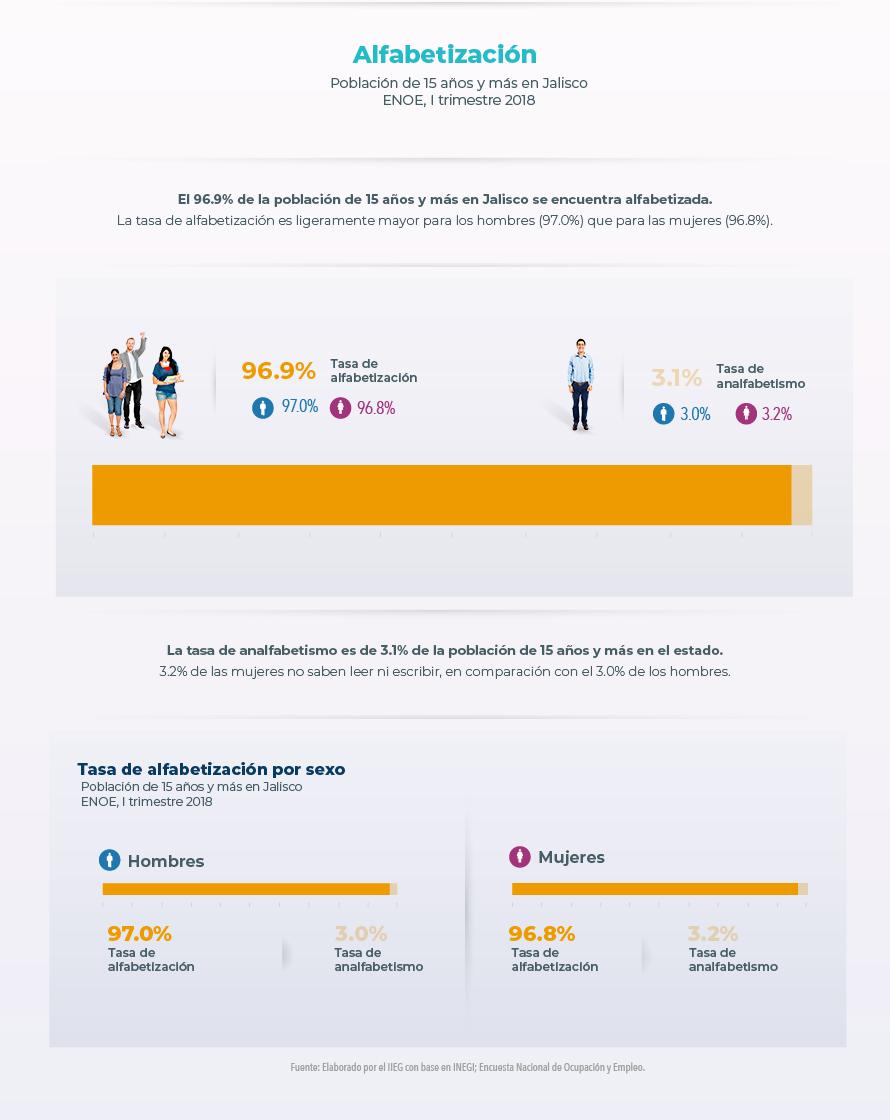 Alfabetización. Población total en Jalisco. CONAPO, 1 de julio de 2018