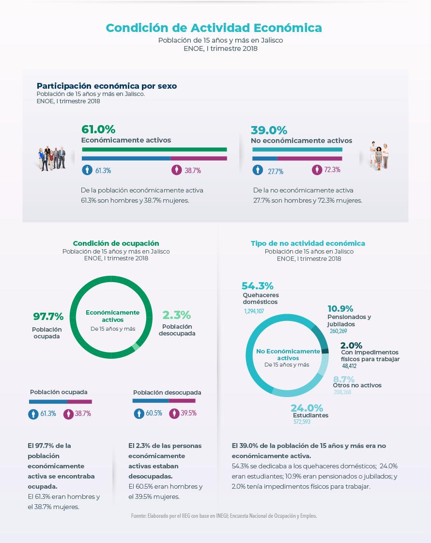 Condición de Actividad Económica. Población total en Jalisco. CONAPO, 1 de julio de 2018