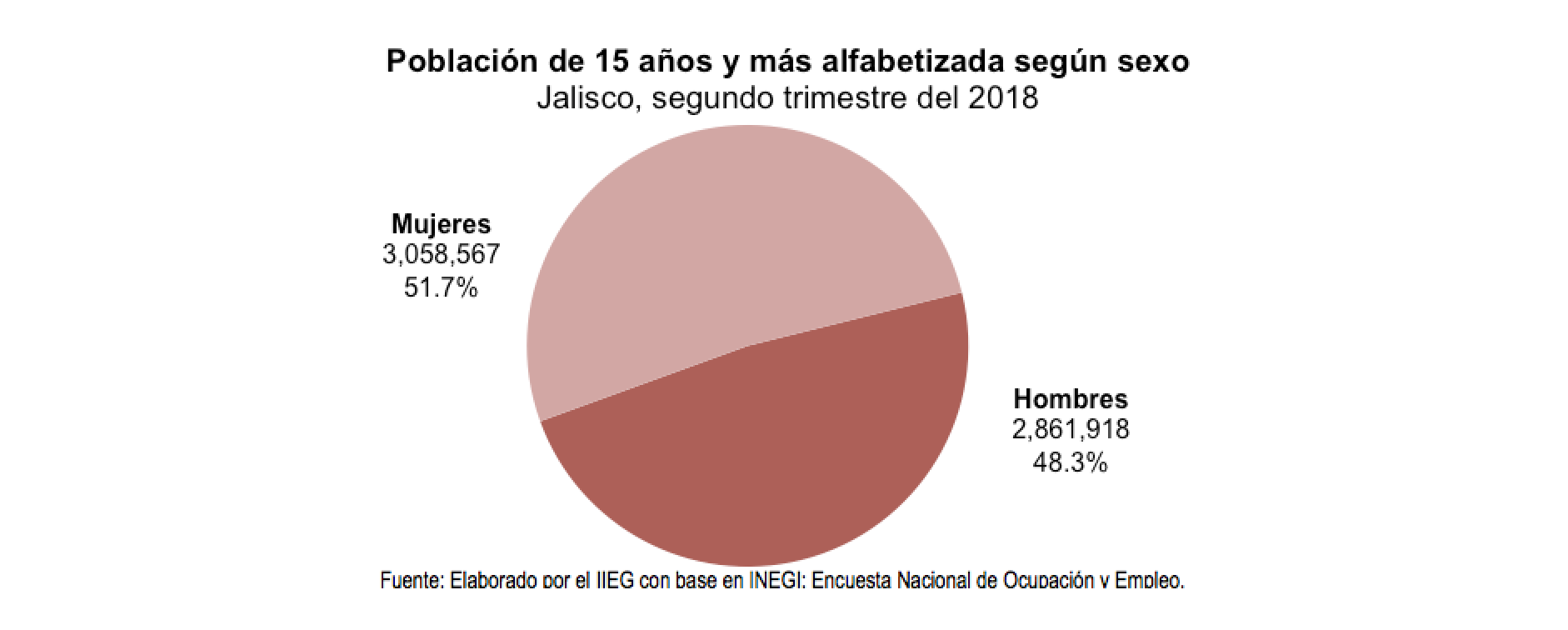 1-alfabetizacion-jalisco-2018-sexo