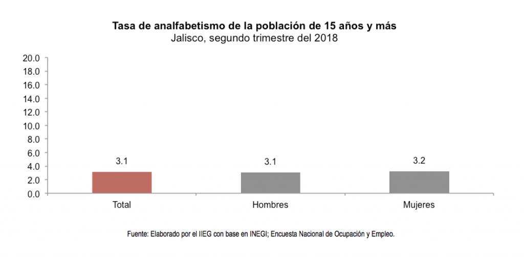 4-alfabetizacion-jalisco-tasa-analfabetismo2018-