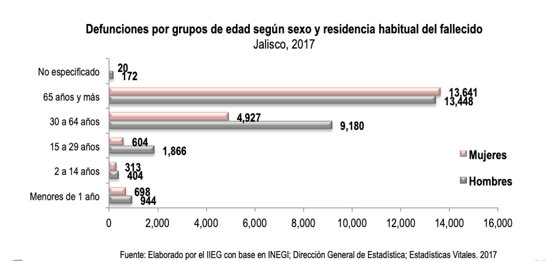 Defunciones por grupos de edad según sexo y residencia habitual del fallecido. Jalisco, 2017