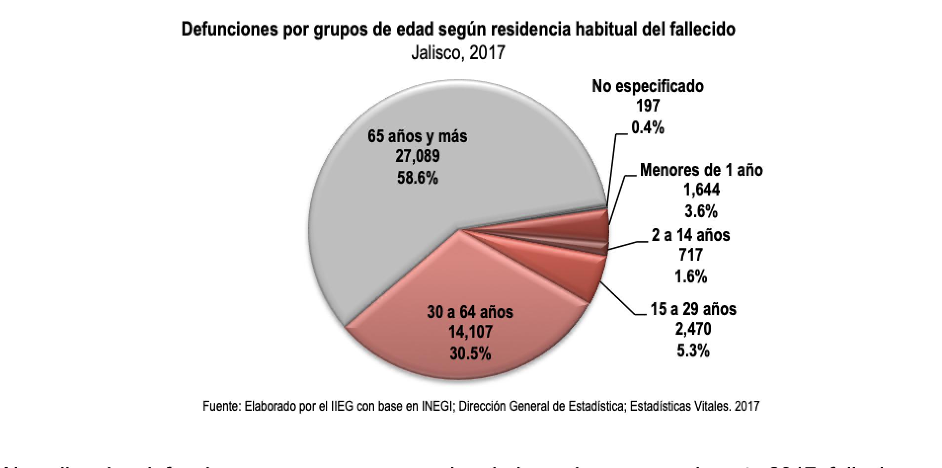 Defunciones por grupos de edad según residencia habitual del fallecido. Jalisco 2017