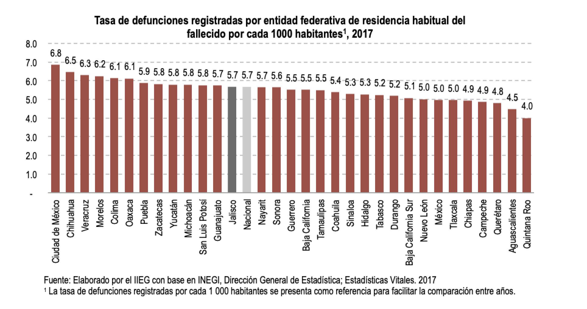 Tasa de defunciones registradas por entidad federativa de residencia habitual del fallecido