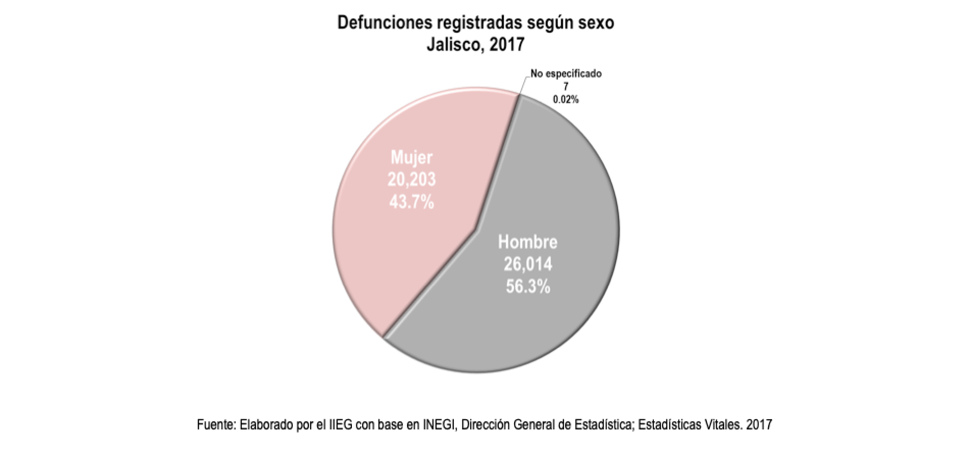 Defunciones registradas según sexo en Jalisco 2017