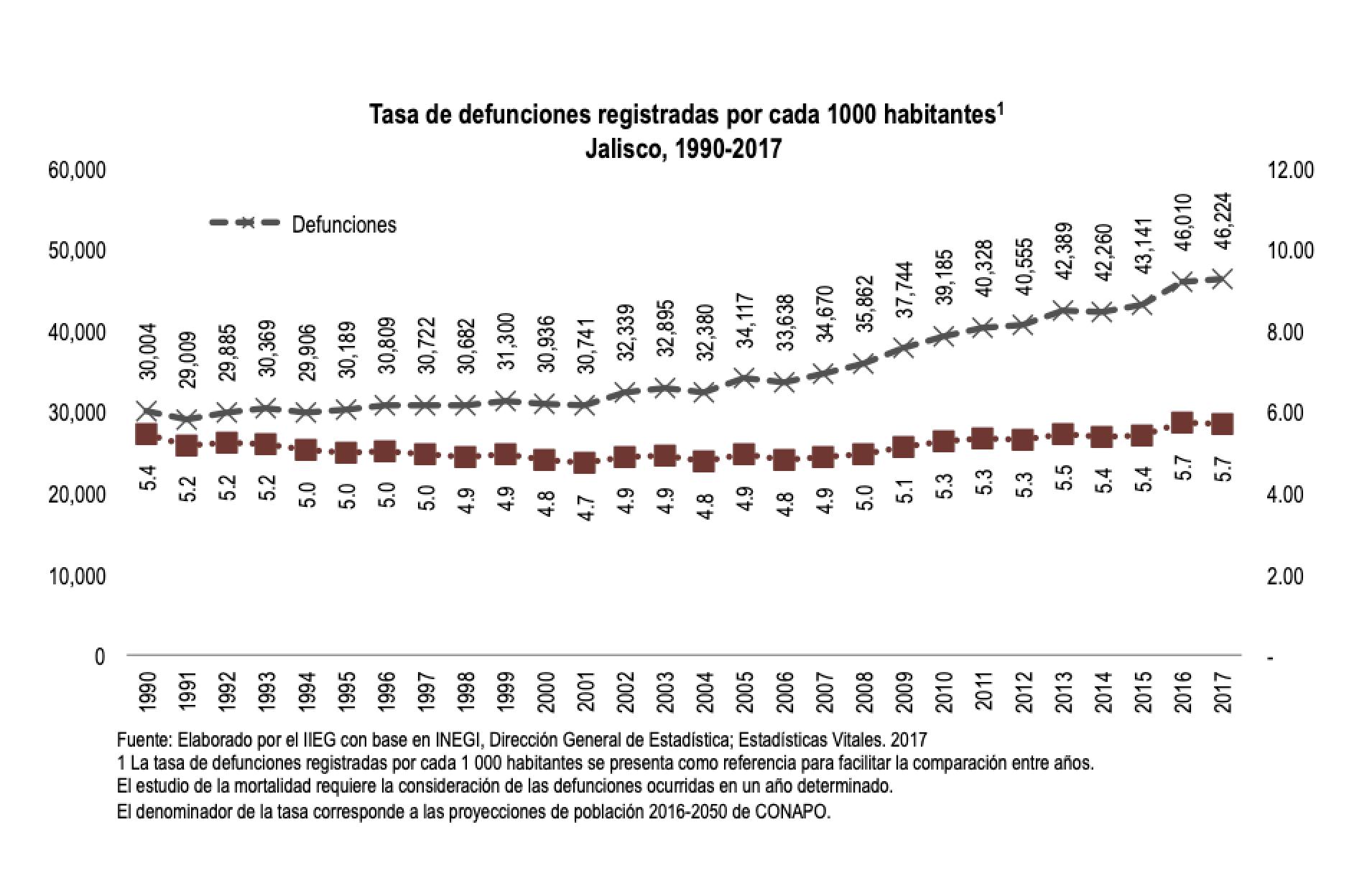 Tasa de defunciones registradas por cada 1,000 habitantes en Jalisco 1990-2017